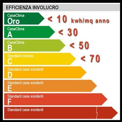 Cosa significa edificio a basso consumo energetico classificazione e certificazione - Classe energetica casa g ...